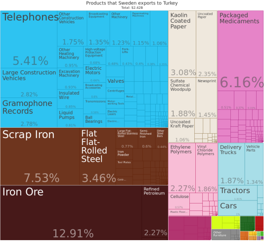 embed_tree_map_hs_export_swe_tur_show_2011 (1)