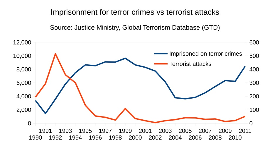 terrorcrimesnattacks