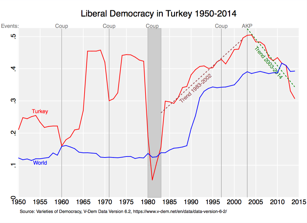What is a democracy and what alternative ways are there to run a country?