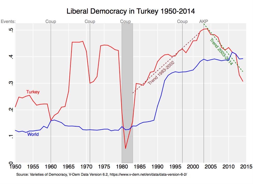 Value of democracy essay