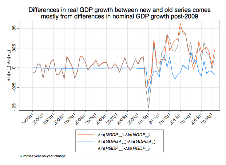 international difference between gdp and quality What is the difference between gdp nominal and gdp ppp gdp nominal is not adjusted to reflect exchange rate variations among countries gdp ppp is adjusted.